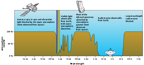 Atmospheric electromagnetic opacity