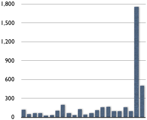 Graph showing visits to The Map Room